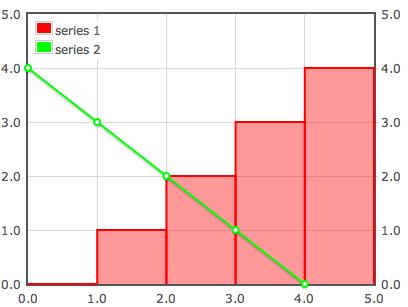 Web Charts Using jQuery Flot